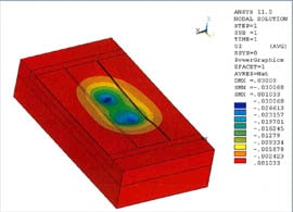 Foundation FEA Analysis