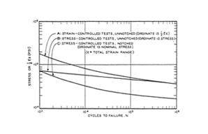 Fatigue Curve